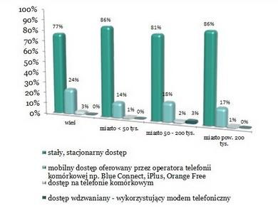 Wzrost popularności mobilnego internetu na polskich wsiach